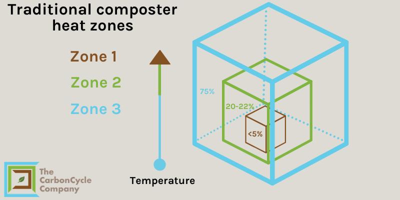 Diagram of composting heat zones