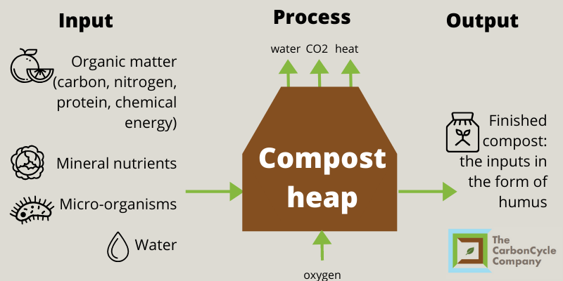 Diagram of the composting process